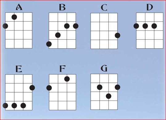 akkorder på ukulele